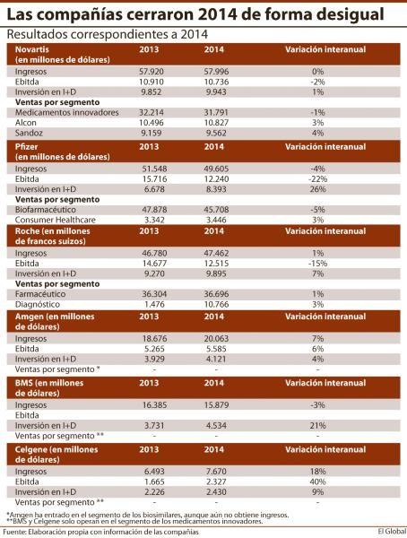 Los resultados de las farmacéuticas en 2014 muestran la variabilidad existente en el sector