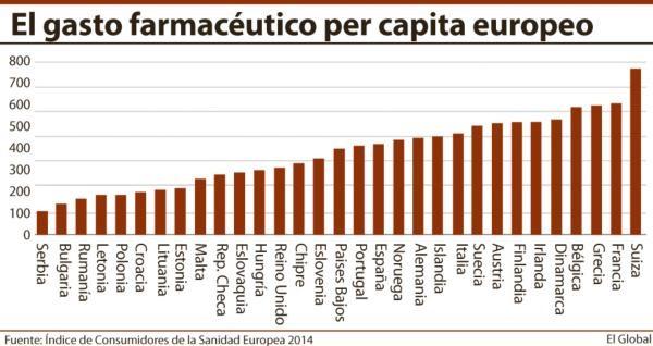 GASTO FARMACEUTICO PER CAPITA EUROPEO