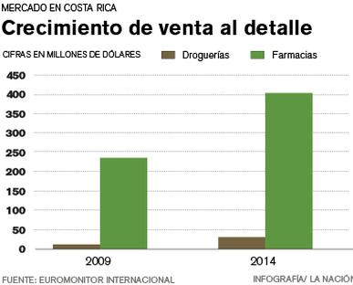 Sector farmacéutico aumenta ventas y continúa inversiones