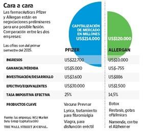 El pacto que negocian Pfizer y Allergan corona la consolidación farmacéutica