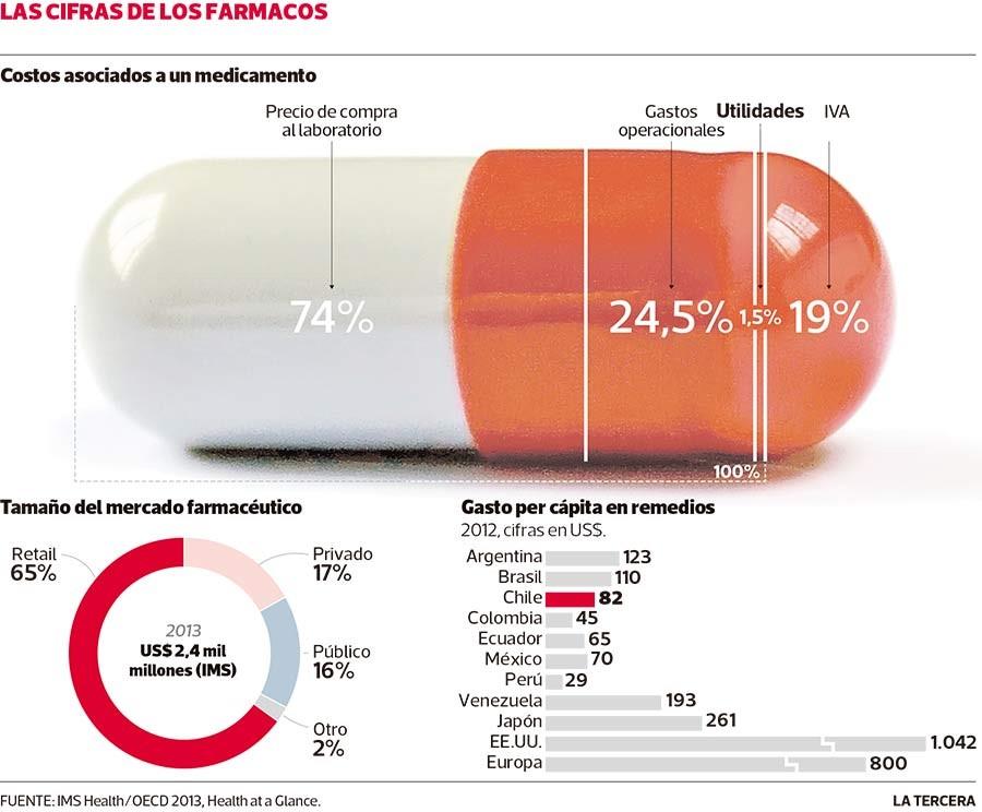 Las cifras de los farmacos