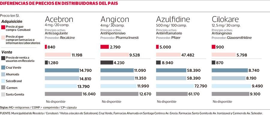 Diferencias de precios entre los distribuidores del pais