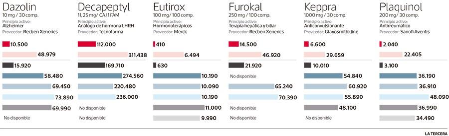 Diferencias de precios entre los distribuidores del pais2