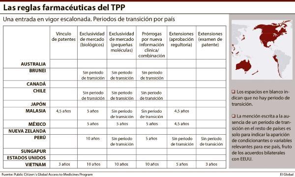 Las Reglas Farmaceuticas del TPP