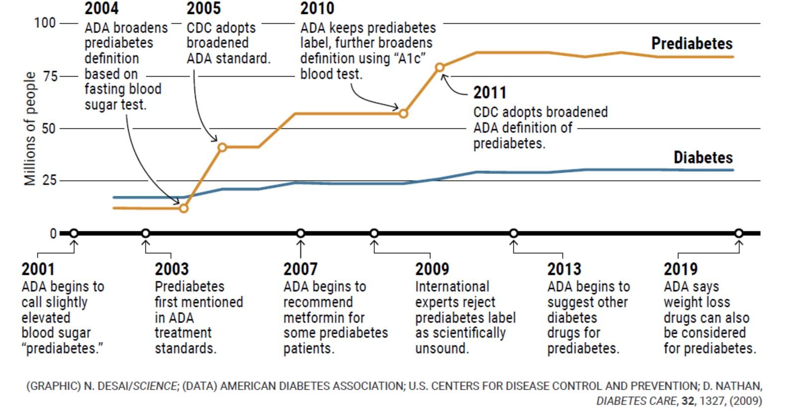 porcentaje de prediabetes del cuerpo